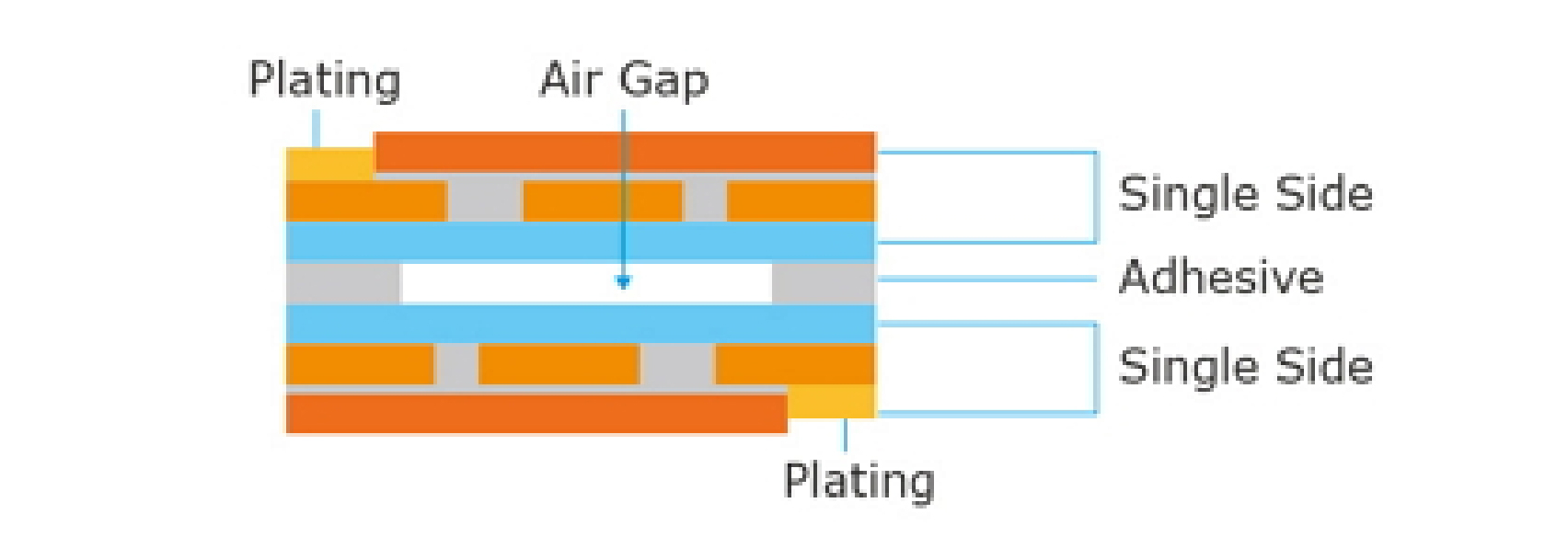 Air Gap Structure Img1